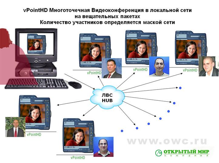Системы и решения видеоконференции