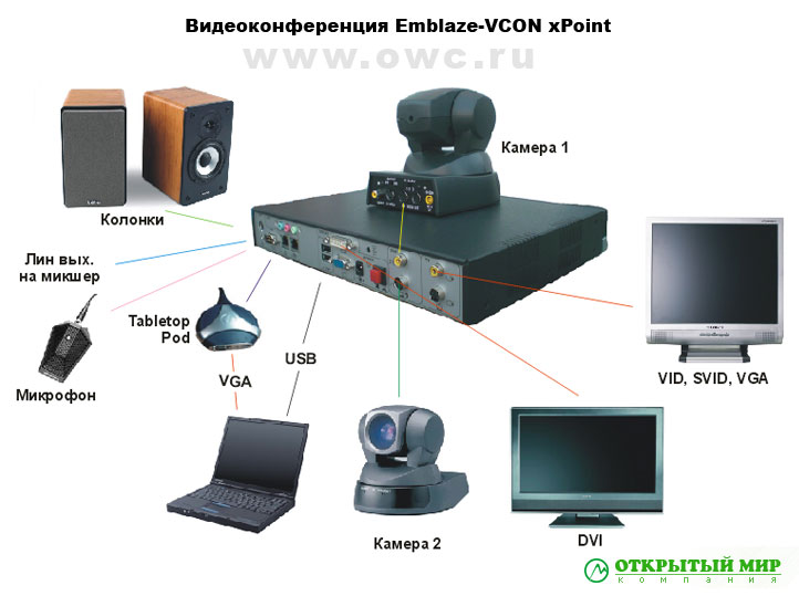 Системы и решение видеоконференции